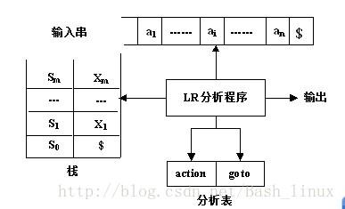 一个LR语法分析器的模型